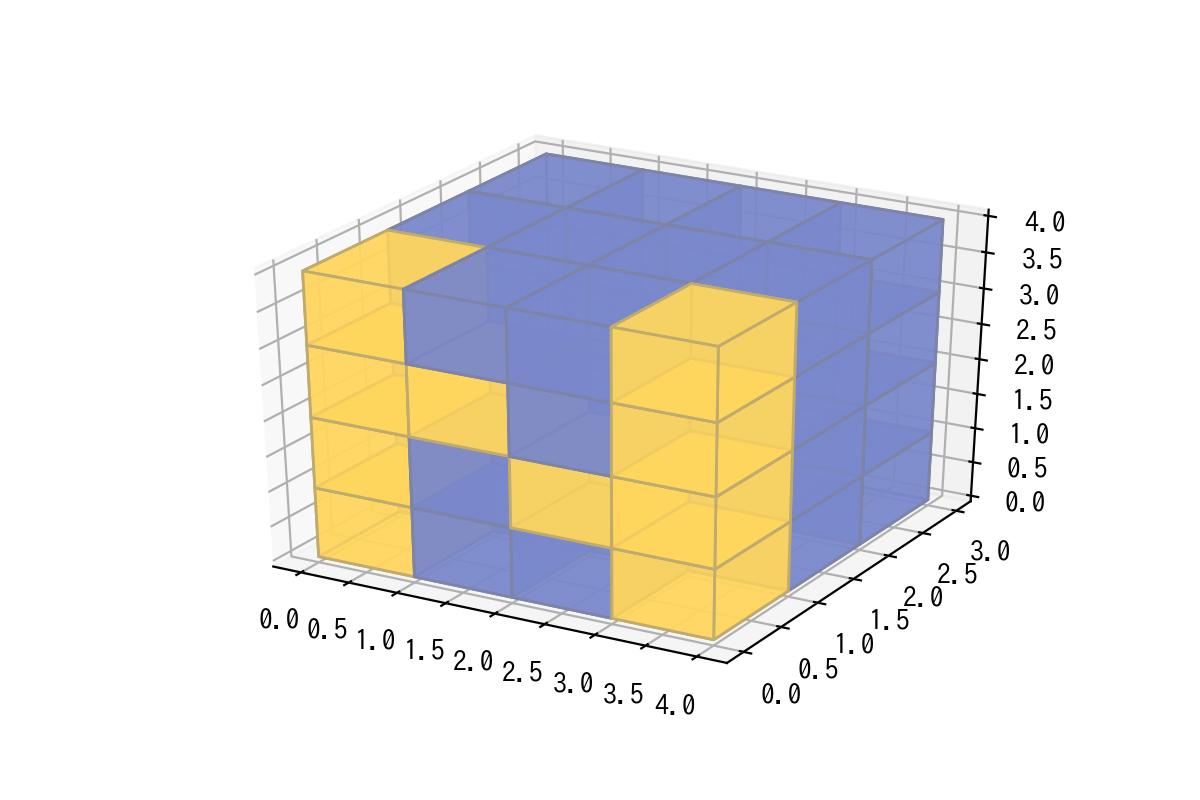 NumPyの使い方] 6  0に最も近い要素のindexの求め方 – サボテン