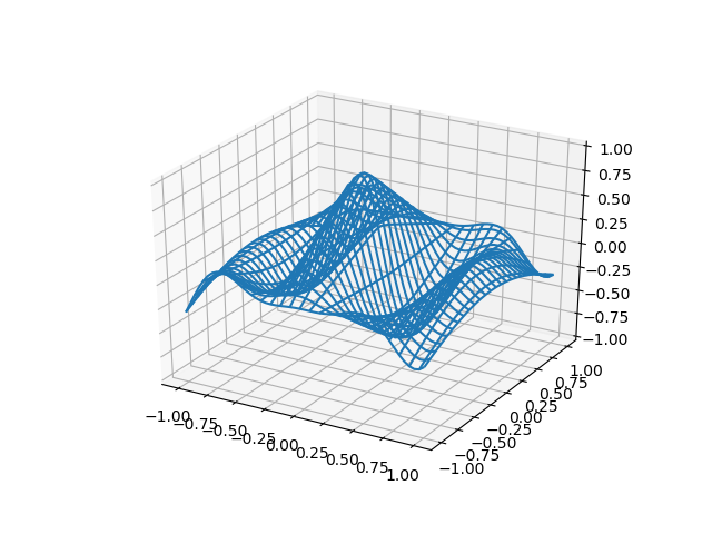 matplotlib 3D] 14  Rotation animation of matplotlib 3D graph