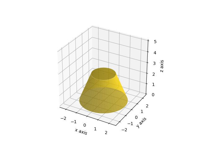 matplotlib 3D] 41  円錐台(Truncated cone ) – サボテンパイソン