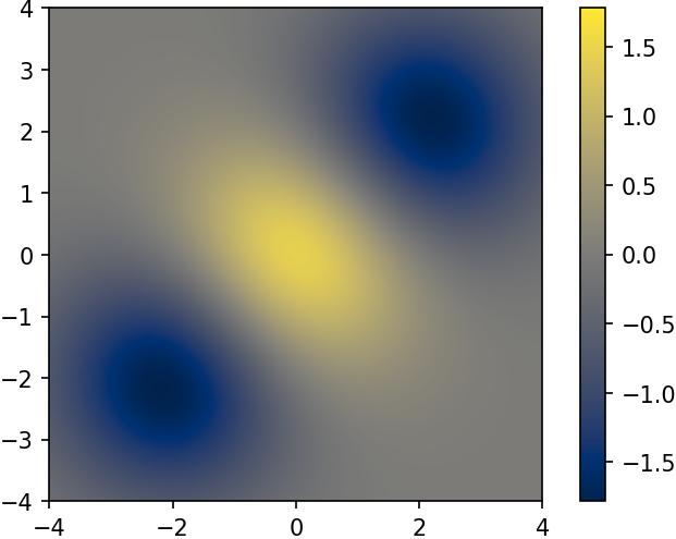 matplotlibの使い方] 9  カラーマップ – サボテンパイソン