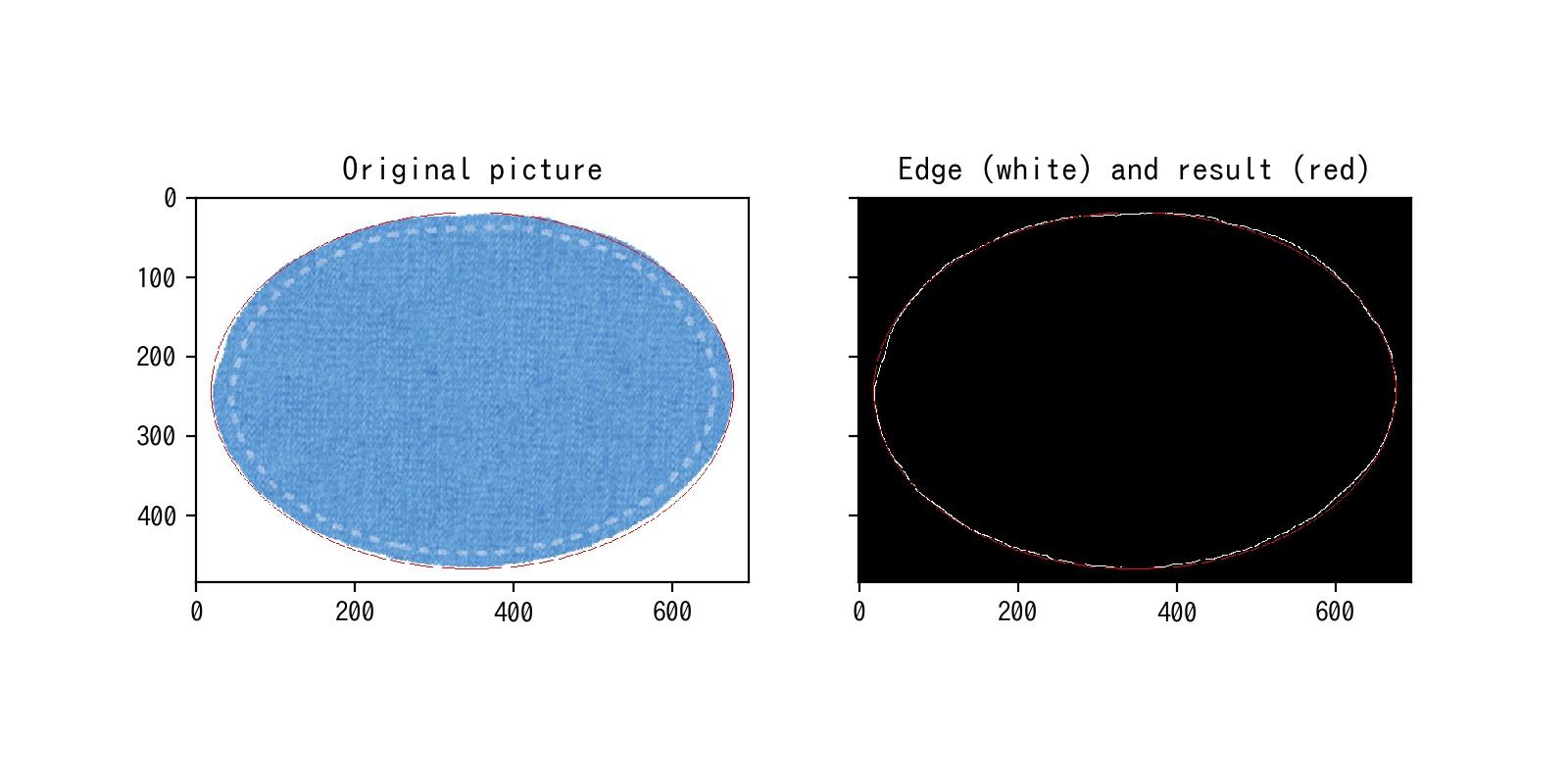 楕円のハフ変換