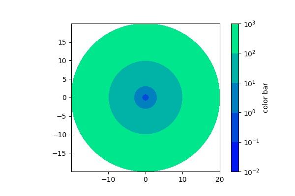 matplotlibの使い方] 40  2Dカラーマップにおけるログスケールの